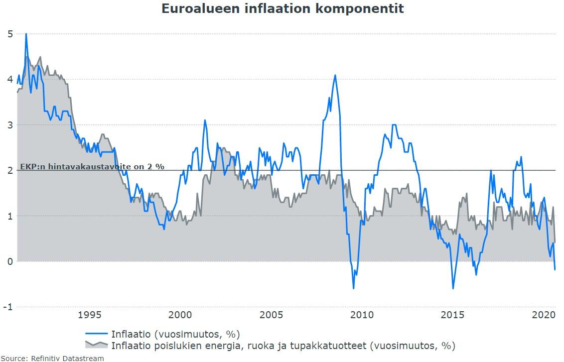 Euron Kurssi
