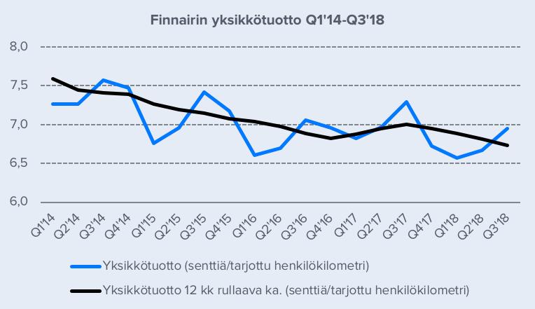 Finnair Osinko