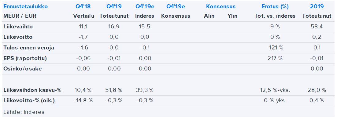 Qt Group Osake