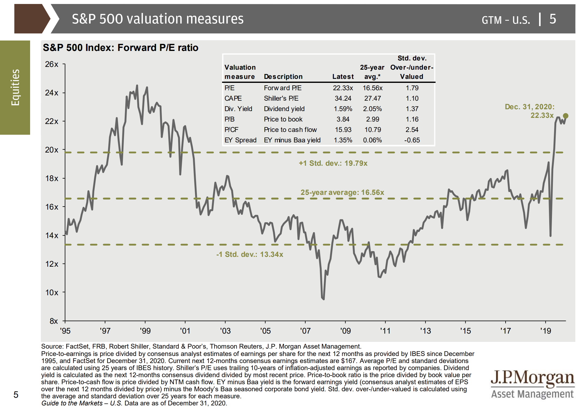 Sp500 Indeksi